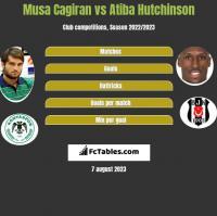 Musa Cagiran vs Atiba Hutchinson h2h player stats