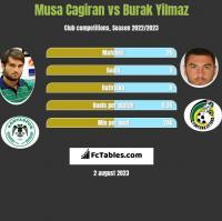 Musa Cagiran vs Burak Yilmaz h2h player stats