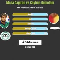 Musa Cagiran vs Ceyhun Gulselam h2h player stats
