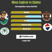 Musa Cagiran vs Djalma h2h player stats