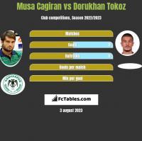 Musa Cagiran vs Dorukhan Tokoz h2h player stats