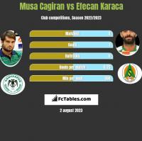 Musa Cagiran vs Efecan Karaca h2h player stats