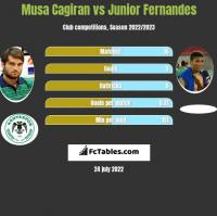 Musa Cagiran vs Junior Fernandes h2h player stats