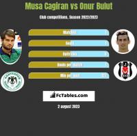 Musa Cagiran vs Onur Bulut h2h player stats