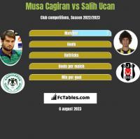 Musa Cagiran vs Salih Ucan h2h player stats