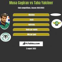 Musa Cagiran vs Taha Yalciner h2h player stats