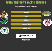 Musa Cagiran vs Yacine Bammou h2h player stats