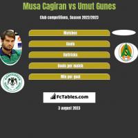 Musa Cagiran vs Umut Gunes h2h player stats