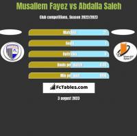 Musallem Fayez vs Abdalla Saleh h2h player stats