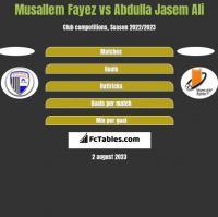 Musallem Fayez vs Abdulla Jasem Ali h2h player stats