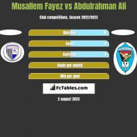 Musallem Fayez vs Abdulrahman Ali h2h player stats