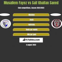 Musallem Fayez vs Saif Khalfan Saeed h2h player stats