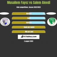 Musallem Fayez vs Salem Aleedi h2h player stats