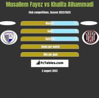 Musallem Fayez vs Khalifa Alhammadi h2h player stats