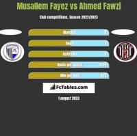 Musallem Fayez vs Ahmed Fawzi h2h player stats