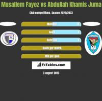 Musallem Fayez vs Abdullah Khamis Juma h2h player stats