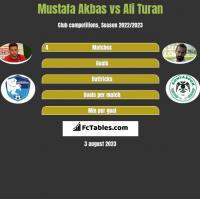Mustafa Akbas vs Ali Turan h2h player stats