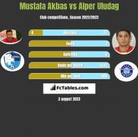 Mustafa Akbas vs Alper Uludag h2h player stats