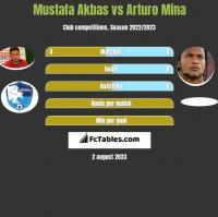 Mustafa Akbas vs Arturo Mina h2h player stats