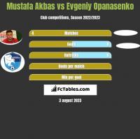Mustafa Akbas vs Evgeniy Opanasenko h2h player stats