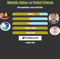 Mustafa Akbas vs Ferhat Oztorun h2h player stats