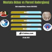 Mustafa Akbas vs Florent Hadergjonaj h2h player stats