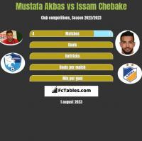 Mustafa Akbas vs Issam Chebake h2h player stats