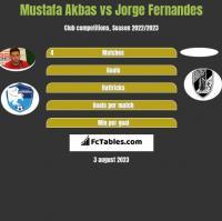 Mustafa Akbas vs Jorge Fernandes h2h player stats