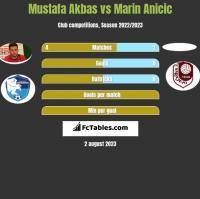 Mustafa Akbas vs Marin Anicic h2h player stats
