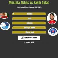 Mustafa Akbas vs Sakib Aytac h2h player stats
