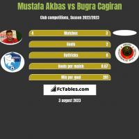Mustafa Akbas vs Bugra Cagiran h2h player stats
