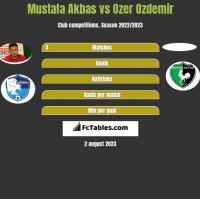 Mustafa Akbas vs Ozer Ozdemir h2h player stats