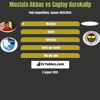 Mustafa Akbas vs Cagtay Kurukalip h2h player stats