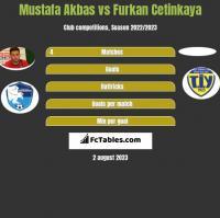 Mustafa Akbas vs Furkan Cetinkaya h2h player stats