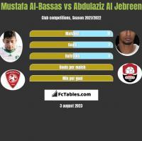 Mustafa Al-Bassas vs Abdulaziz Al Jebreen h2h player stats
