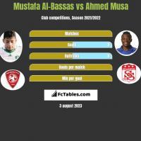 Mustafa Al-Bassas vs Ahmed Musa h2h player stats