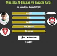 Mustafa Al-Bassas vs Awadh Faraj h2h player stats