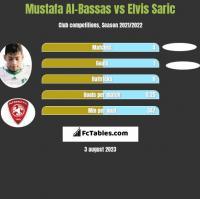 Mustafa Al-Bassas vs Elvis Saric h2h player stats