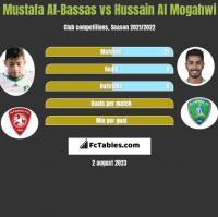 Mustafa Al-Bassas vs Hussain Al Mogahwi h2h player stats