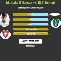 Mustafa Al-Bassas vs Ali Al Asmari h2h player stats