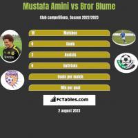 Mustafa Amini vs Bror Blume h2h player stats