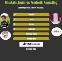 Mustafa Amini vs Frederik Boersting h2h player stats