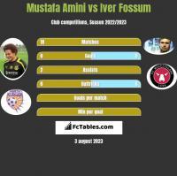 Mustafa Amini vs Iver Fossum h2h player stats