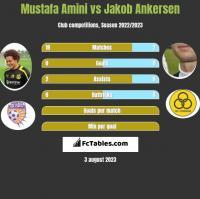 Mustafa Amini vs Jakob Ankersen h2h player stats