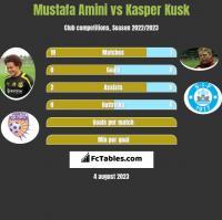 Mustafa Amini vs Kasper Kusk h2h player stats