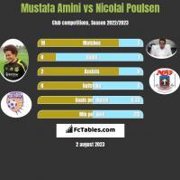 Mustafa Amini vs Nicolai Poulsen h2h player stats