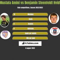 Mustafa Amini vs Benjamin Steenfeldt Hvidt h2h player stats