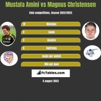 Mustafa Amini vs Magnus Christensen h2h player stats