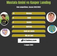 Mustafa Amini vs Kasper Lunding h2h player stats