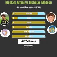 Mustafa Amini vs Nicholas Madsen h2h player stats
